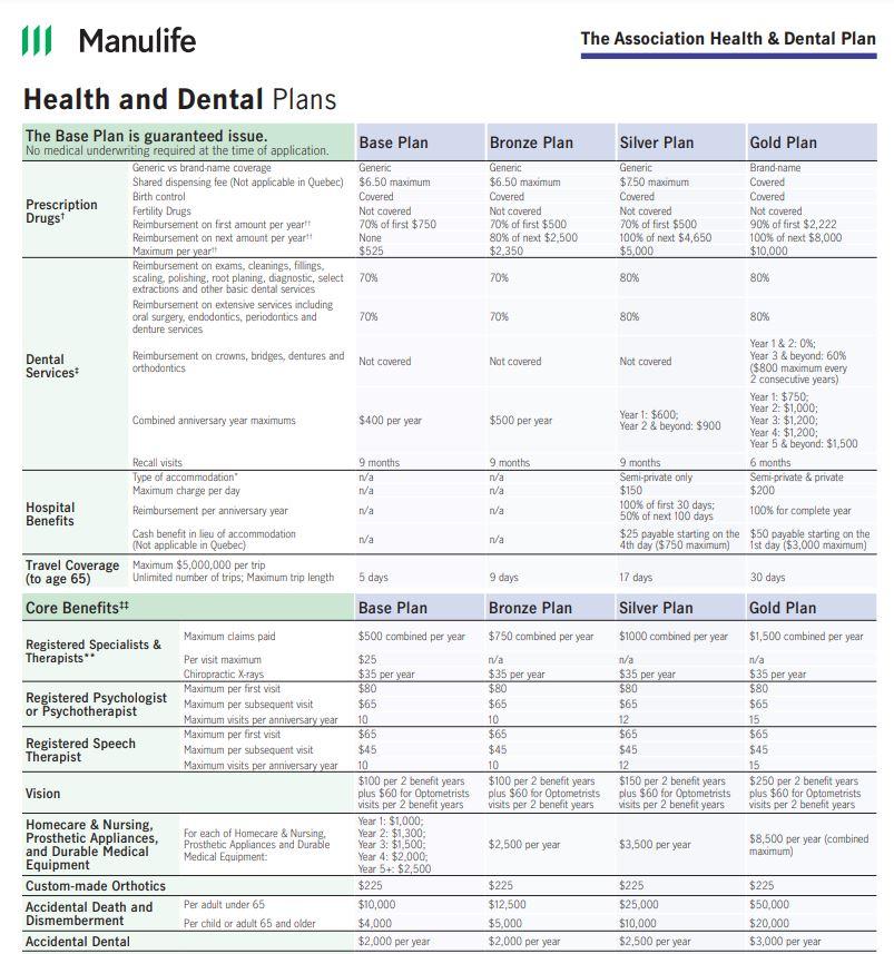Manulife Association Health and Dental Plan – Comparison Chart